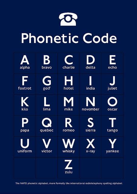 Best examples of Nato Phonetic code posters No