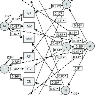 (PDF) Modeling the construct validity of the Berlin