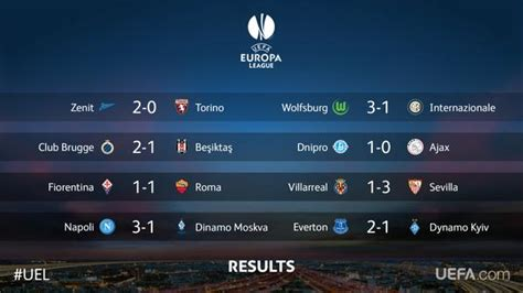 Europa League Round of 16 1st leg match highlights - World