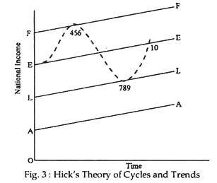 Hicksian Theory of Business Cycles | Firm