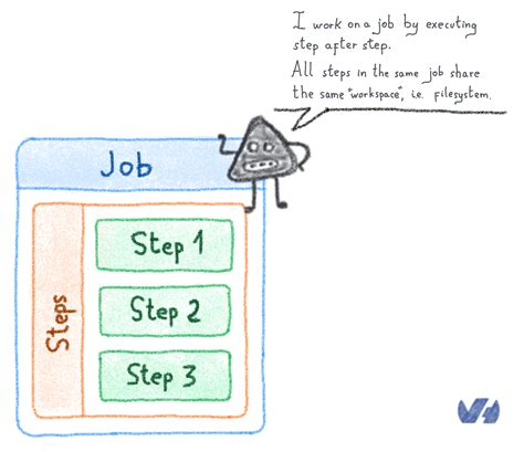 Continuous Delivery and Deployment Workflows with CDS