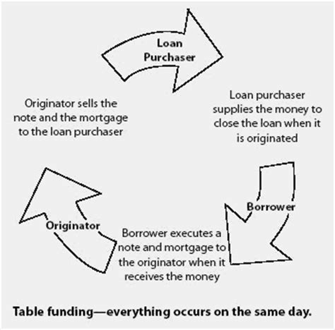 Table funding financial definition of table funding